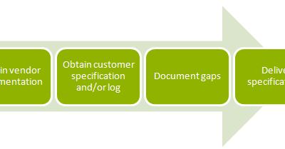 4-steps-interface-gap-analysis